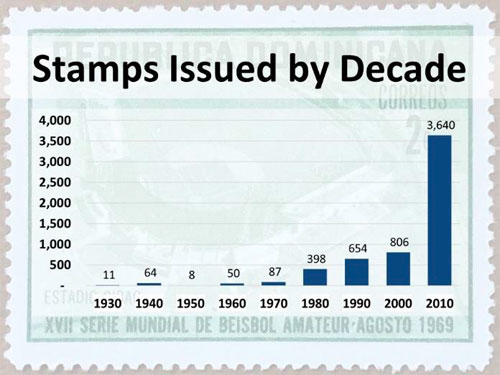 Baseball Stamps Issued by Decade